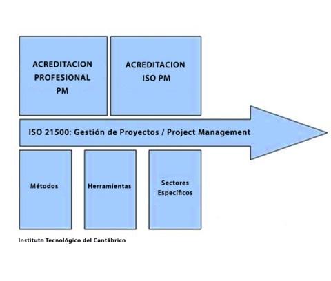 iso 21500 en gestión de proyectos