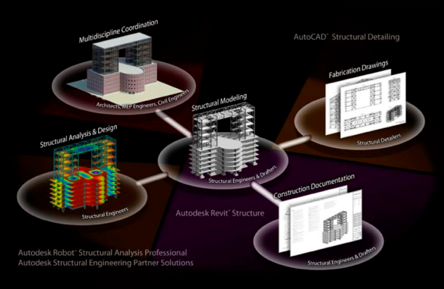 Autodesk Robot Structural Analisys se integra con Autodesk Revit Construction & MEP, y AutoCAD
