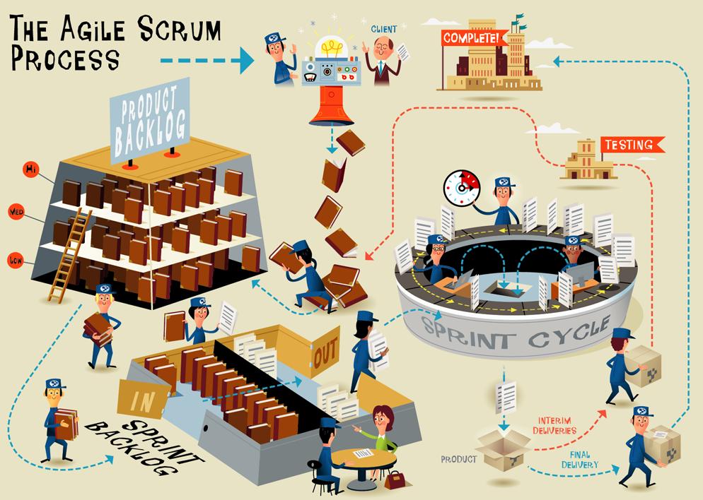 curso-scrum-kanban-infografia