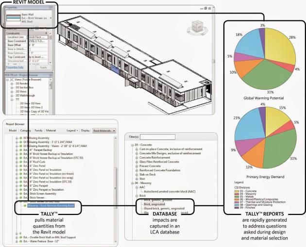 Telly para REVIT: análisis energético y LCA