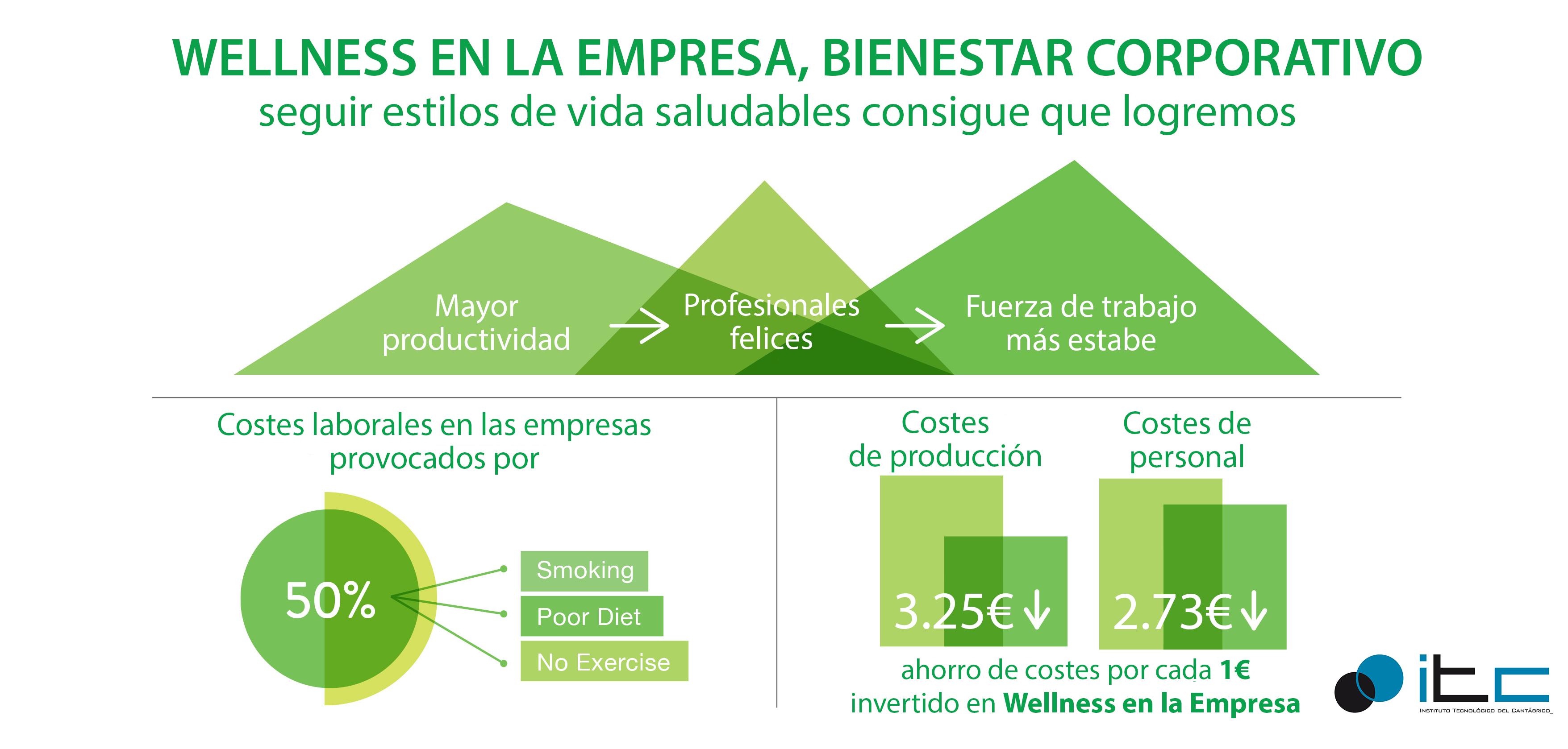 Wellness Corporativo, Empresa Saludable – ITC